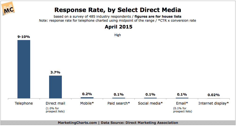 Response Rate (click to enlarge)