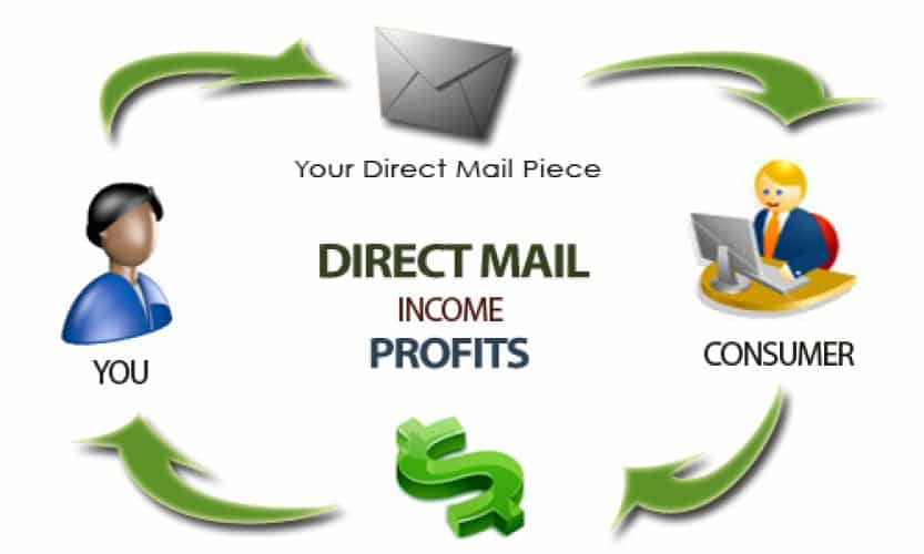 Direct Mail - The Profit Cycle