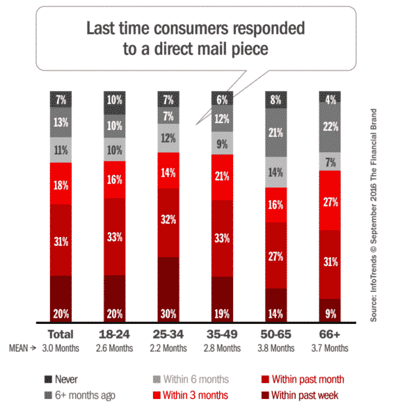 Direct Mail response time by age group